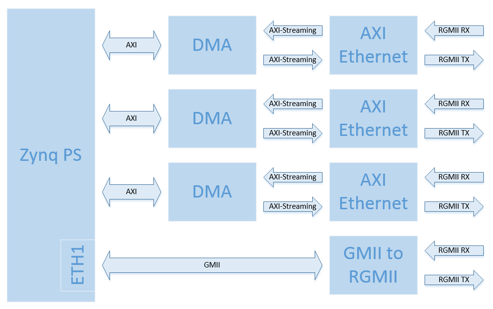 Example designs | Ethernet FMC