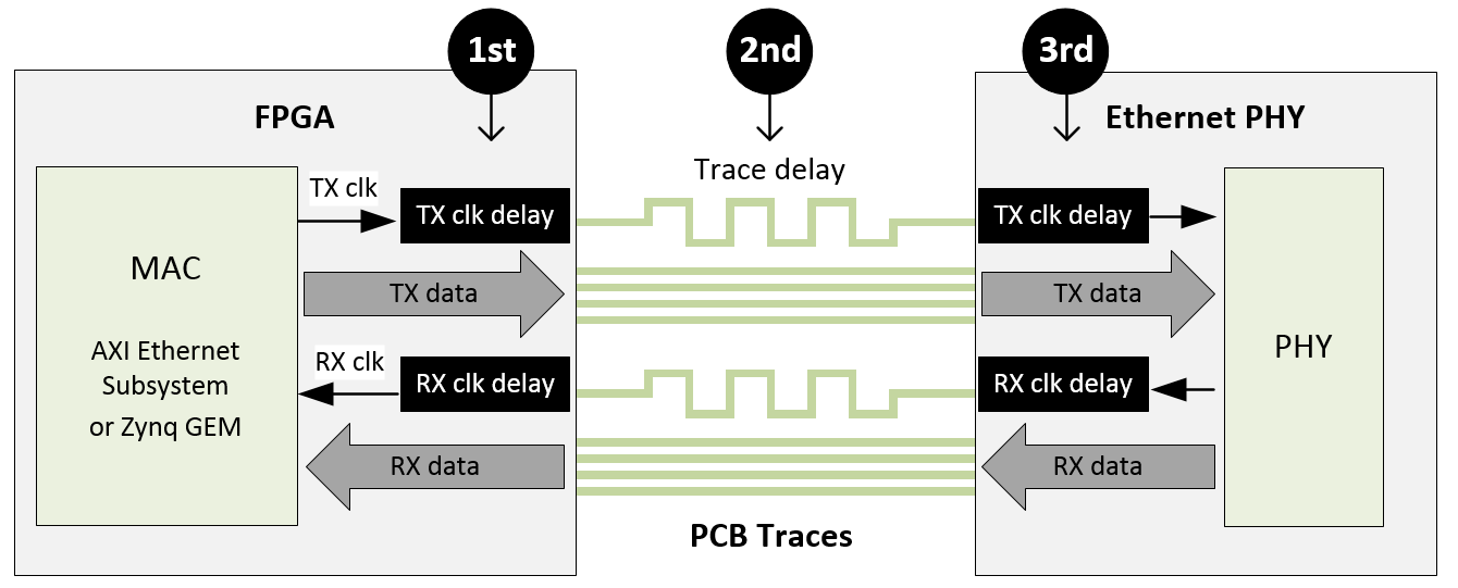 RGMII Interface Timing Considerations | Ethernet FMC